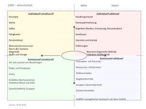 Struktur-Aktion-Modell