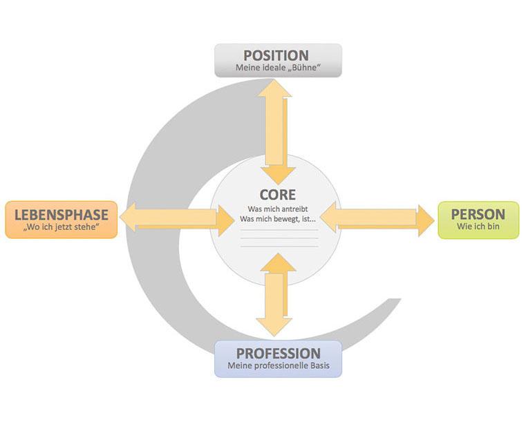 Karriereberatung & Talent Development: M3 Kompaktformate in der biografischen Karriereberatung